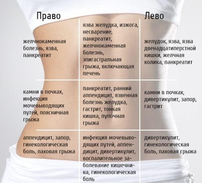 Карта боли живота. Узнай в чем проблема!