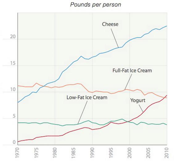 Cыр — это наркотик. Шокирующие исследования